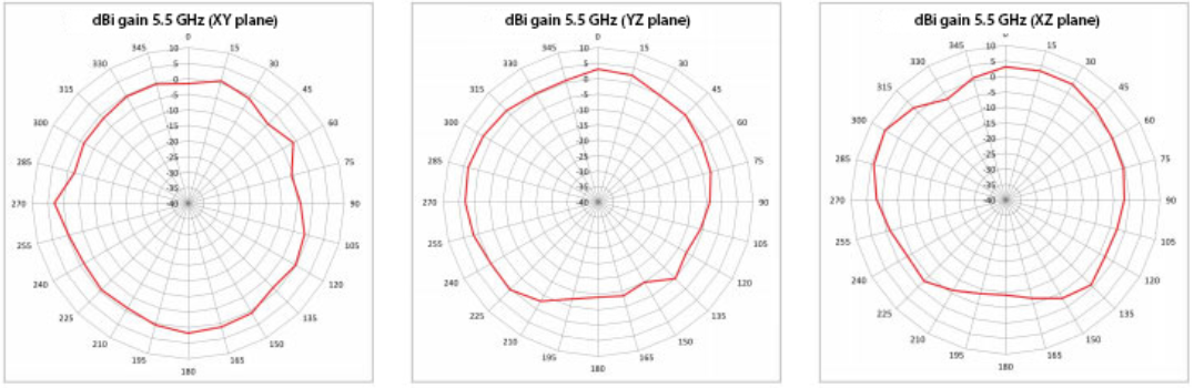 Radiation Pattern for 5GHz Antenna
