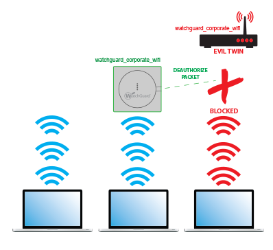 Wireless Intrusion Prevention System (WIPS) 5